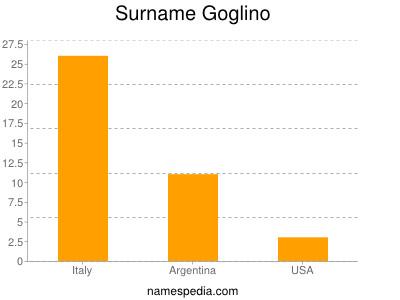 Surname Goglino