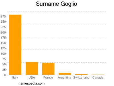 Surname Goglio