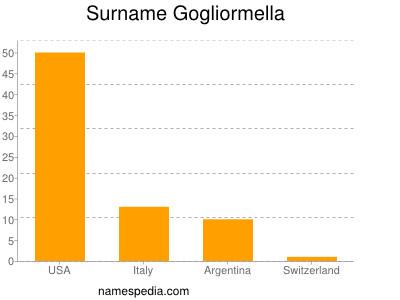 Surname Gogliormella