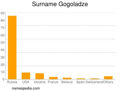 Surname Gogoladze