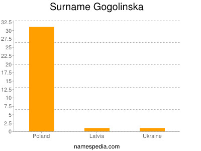 Surname Gogolinska