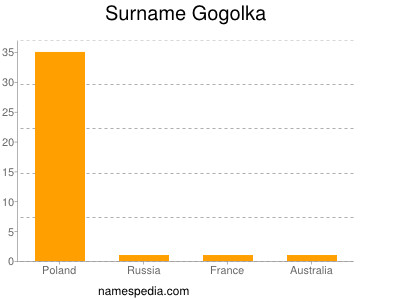 Surname Gogolka