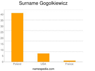 Surname Gogolkiewicz