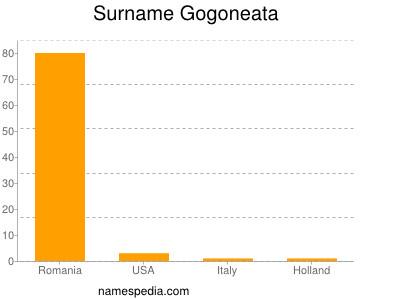 Surname Gogoneata