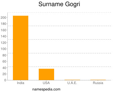 Surname Gogri