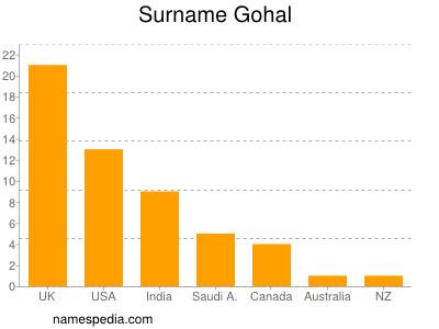 Surname Gohal