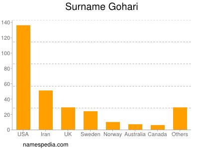Surname Gohari