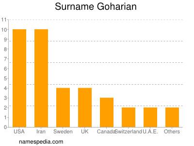 Surname Goharian