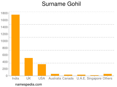 Surname Gohil