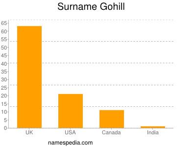 Surname Gohill
