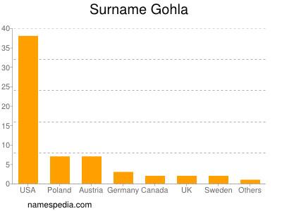 Surname Gohla