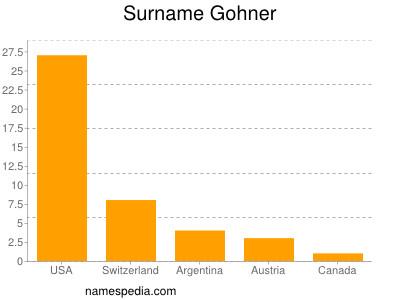 Surname Gohner