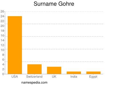 Surname Gohre