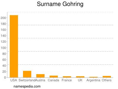 Surname Gohring