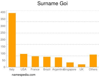 Surname Goi