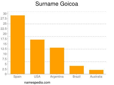 Surname Goicoa