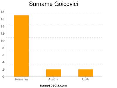 Surname Goicovici
