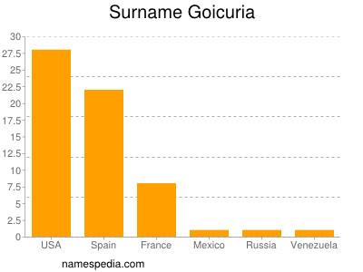 Surname Goicuria