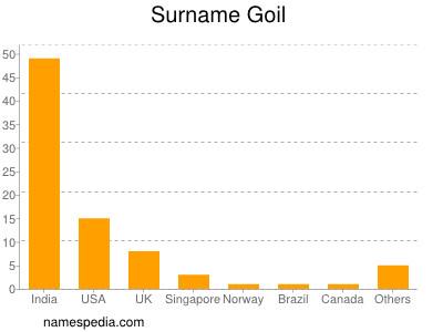 Surname Goil