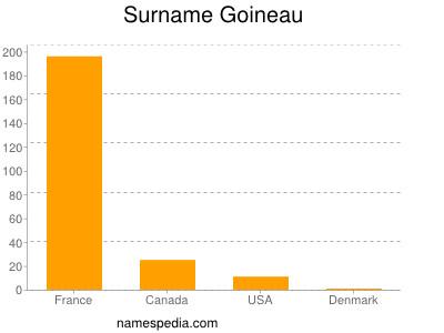Surname Goineau