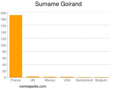 Surname Goirand