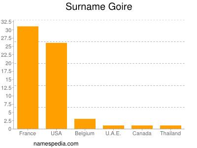 Surname Goire