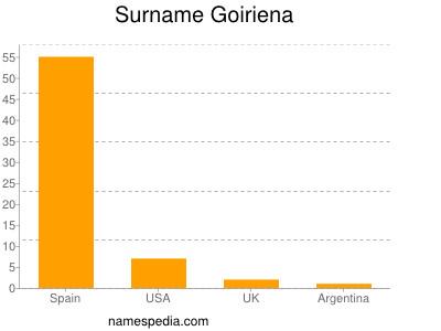 Surname Goiriena