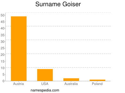 Surname Goiser