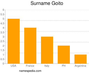 Surname Goito