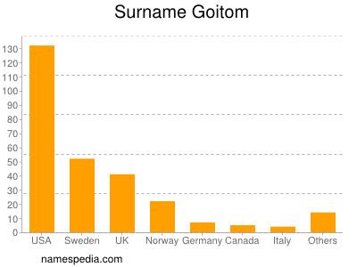 Surname Goitom