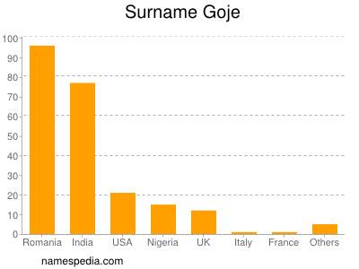 Surname Goje