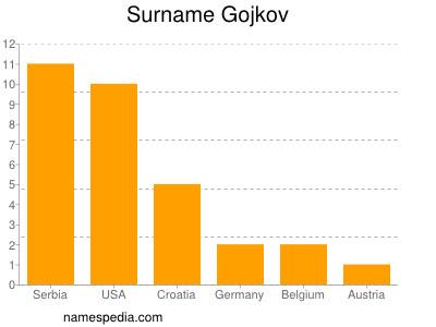 Surname Gojkov