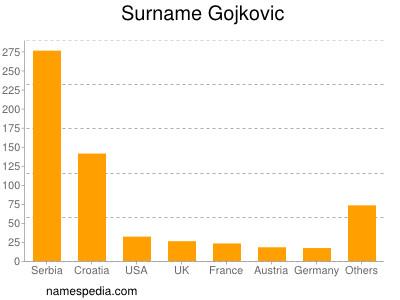 Surname Gojkovic