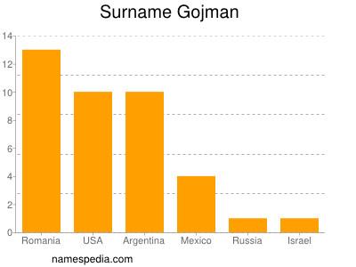 Surname Gojman