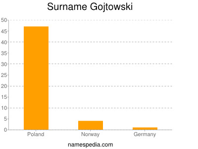Surname Gojtowski
