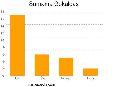 Surname Gokaldas