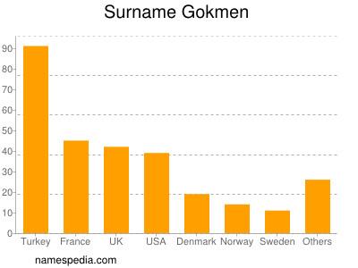 Surname Gokmen