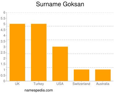 Surname Goksan
