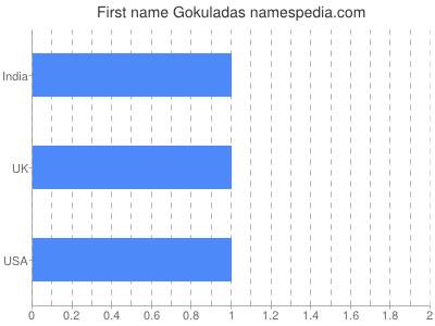 Given name Gokuladas