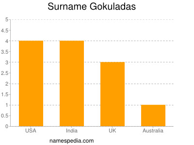 Surname Gokuladas