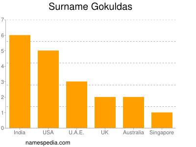 Surname Gokuldas