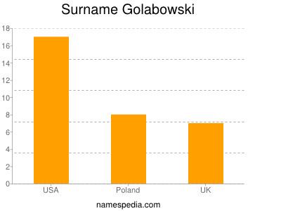 Surname Golabowski