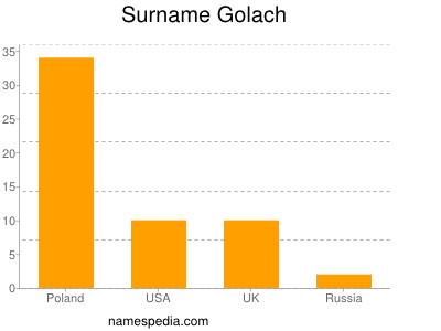 Surname Golach