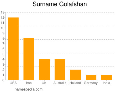 Surname Golafshan