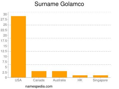 Surname Golamco