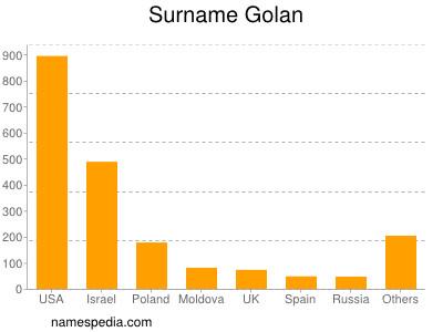 Surname Golan