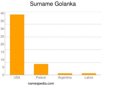 Surname Golanka