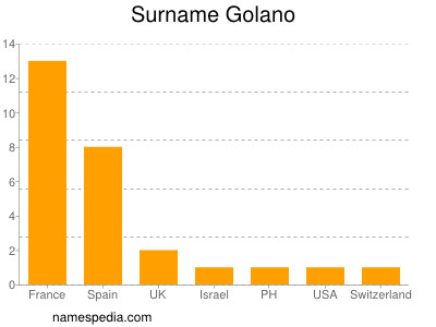 Surname Golano