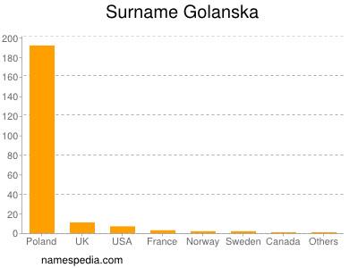 Surname Golanska