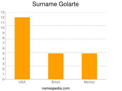Surname Golarte